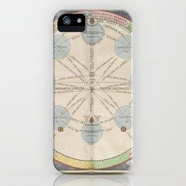 Keller's Harmonia Macrocosmica - Motions of Mars, Jupiter and Saturn 1661 iPhone Case