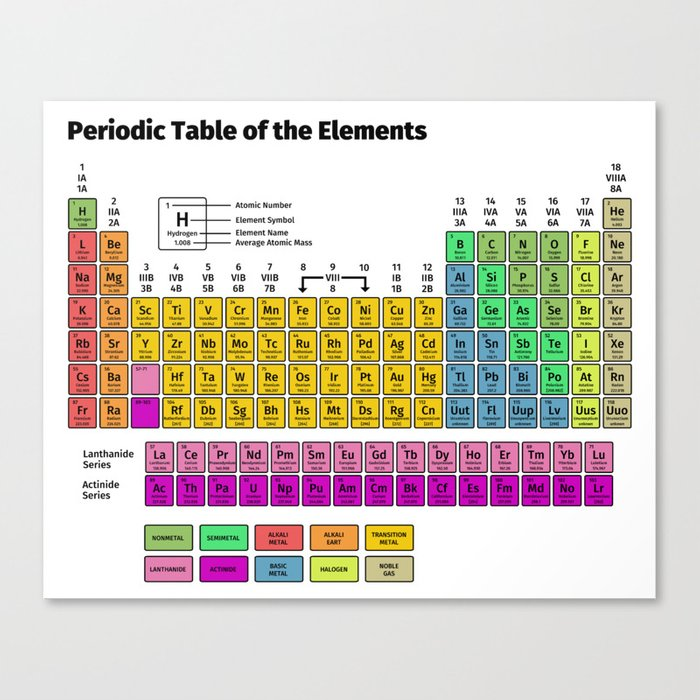 Periodic Table Of The Elements Canvas Print By Fabianb Society6