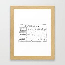 Grimm's Law Framed Art Print