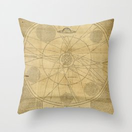 Solar System Chart with the Orbits of Planets and Comets (1720) Throw Pillow