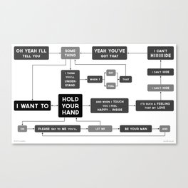 I Want to Hold Your Hand flowchart Canvas Print