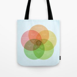 Ice Cube - It Was A Good Day Venn Diagram Tote Bag