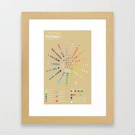 A Color Study of PKMN Framed Art Print