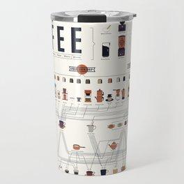 Coffee Periodic Table Chart Travel Mug