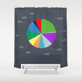 Why aren't you healing? Shower Curtain