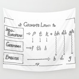 Grimm's Law Wall Tapestry