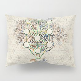 Kabbalah The Tree of Life - Etz Hayim Pillow Sham