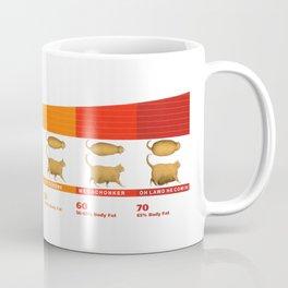 Cat CHONK Chart Meme Coffee Mug