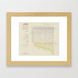 Visualizing the Simpsons (Visual Data 22) Framed Art Print
