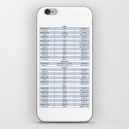 Unit conversion chart - Engineering charts iPhone Skin