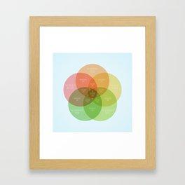 Ice Cube - It Was A Good Day Venn Diagram Framed Art Print