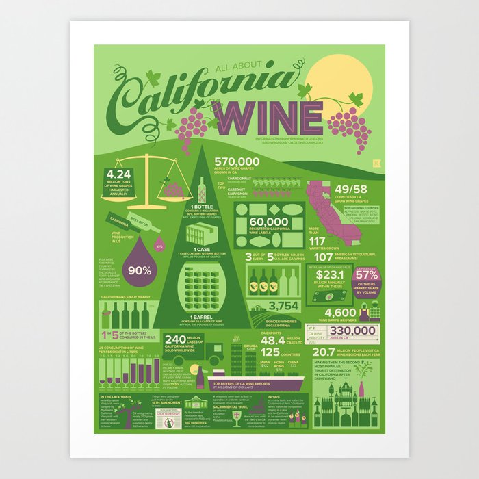 California Wine Infographic Art Print