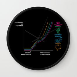 Frequency of sightings after.. Wall Clock