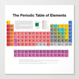 The Periodic Table of Elements Canvas Print