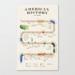 American History Poster Timeline Canvas Print