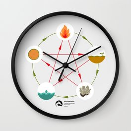 The 5 Chinese zodiac elements Wall Clock