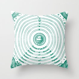 The Crystalline Spheres of Ptolemy Throw Pillow