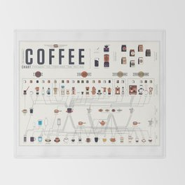 Coffee Periodic Table Chart Throw Blanket