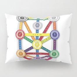 Tree of Life - Kabbalah Pillow Sham