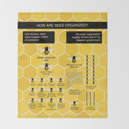 The Organization of Bees Throw Blanket