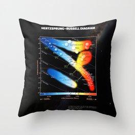 Hertzsprung–Russell diagram Throw Pillow