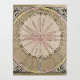 Van Loon - Theory of the Sun's Cycles, 1708 Poster