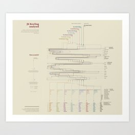 JK Rowling analysed (Visual Data 11) Art Print