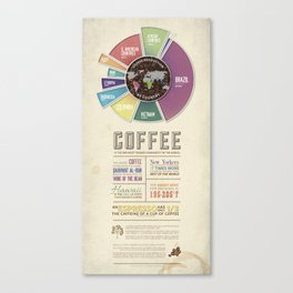 Coffee Facts Canvas Print