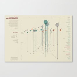 European banks and government debt (Visual Data 18) Canvas Print