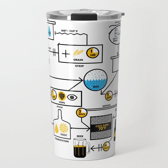 Beer Brewing Schematic | Brewer Brewery
