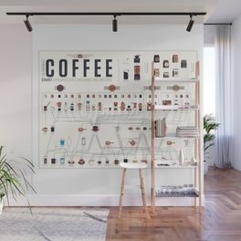 Coffee Periodic Table Chart Wall Mural
