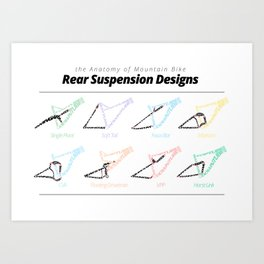 the Anatomy of Mountain Bike Rear Suspension Designs Art Print