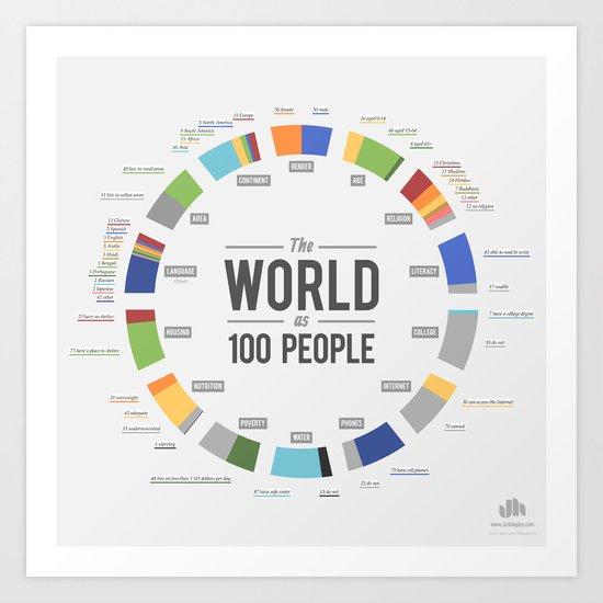 The World as 100 People (EN) Art Print