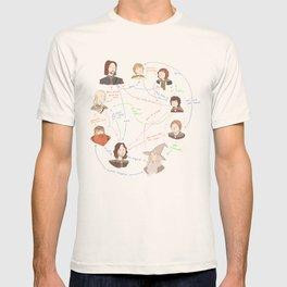 Fellowship Relationship Chart T-shirt