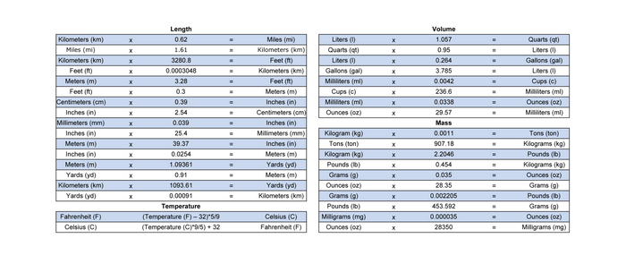 Unit Conversion Chart Engineering Charts Coffee Mug