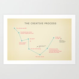 The Creative Process Art Print