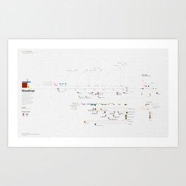 Visualising Painters' Lives - 03/10 - Mondrian Art Print