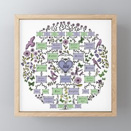 Illustrated Family Tree, colored lilac, Genealogical Illustration of Ancestrors and Descendants Framed Mini Art Print