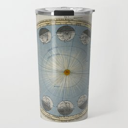 Engraving after Langley - The Annual Progression of the Earth around the Sun Travel Mug