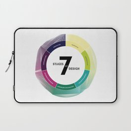 7 Stages of Design Laptop Sleeve