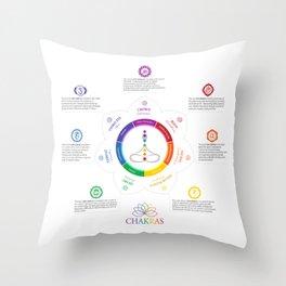 7 Chakras Art & Chart #25 Throw Pillow