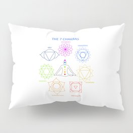 The seven chakras of the human body with their names Pillow Sham