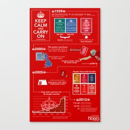Keep Calm And Carry On - A Visual History Canvas Print