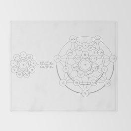 A Hypergeometric Transformation Throw Blanket