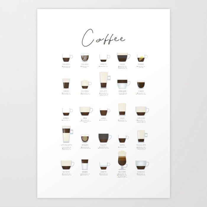 Coffee Types Kunstdrucke