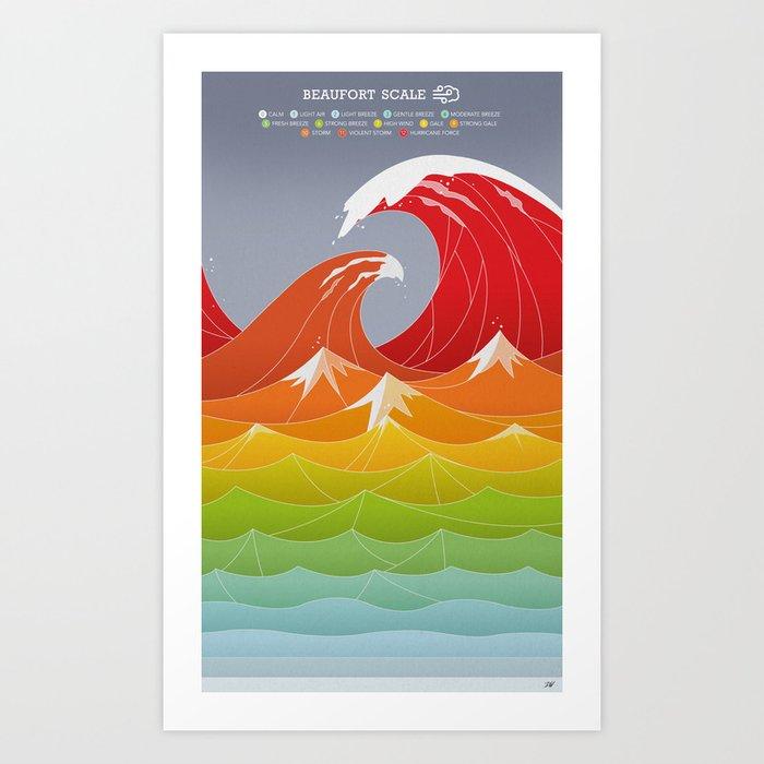 Beaufort Scale Kunstdrucke
