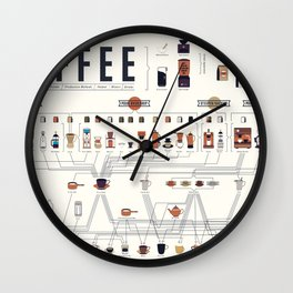Coffee Periodic Table Chart Wall Clock
