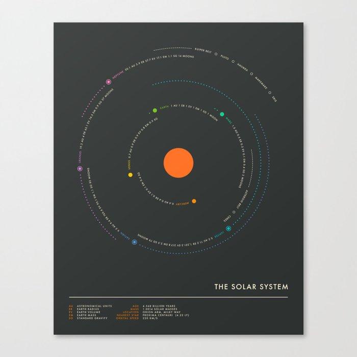 THE SOLAR SYSTEM Leinwanddruck