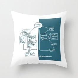 Intrusive Thought Flowchart Psychology Illustration Throw Pillow