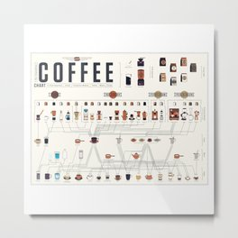 Coffee Periodic Table Chart Metal Print